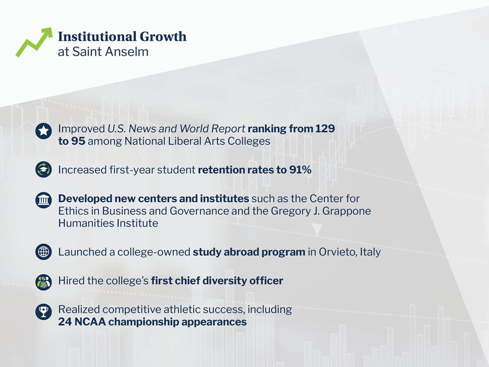 Institutional Growth at Saint Anselm