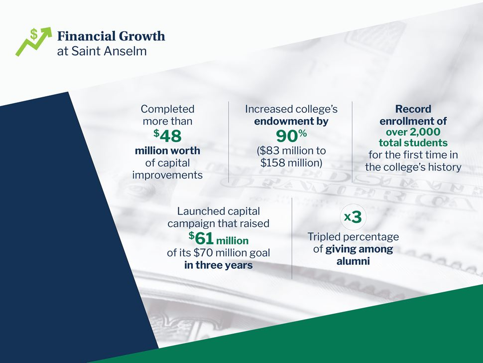 Financial Growth at Saint Anselm