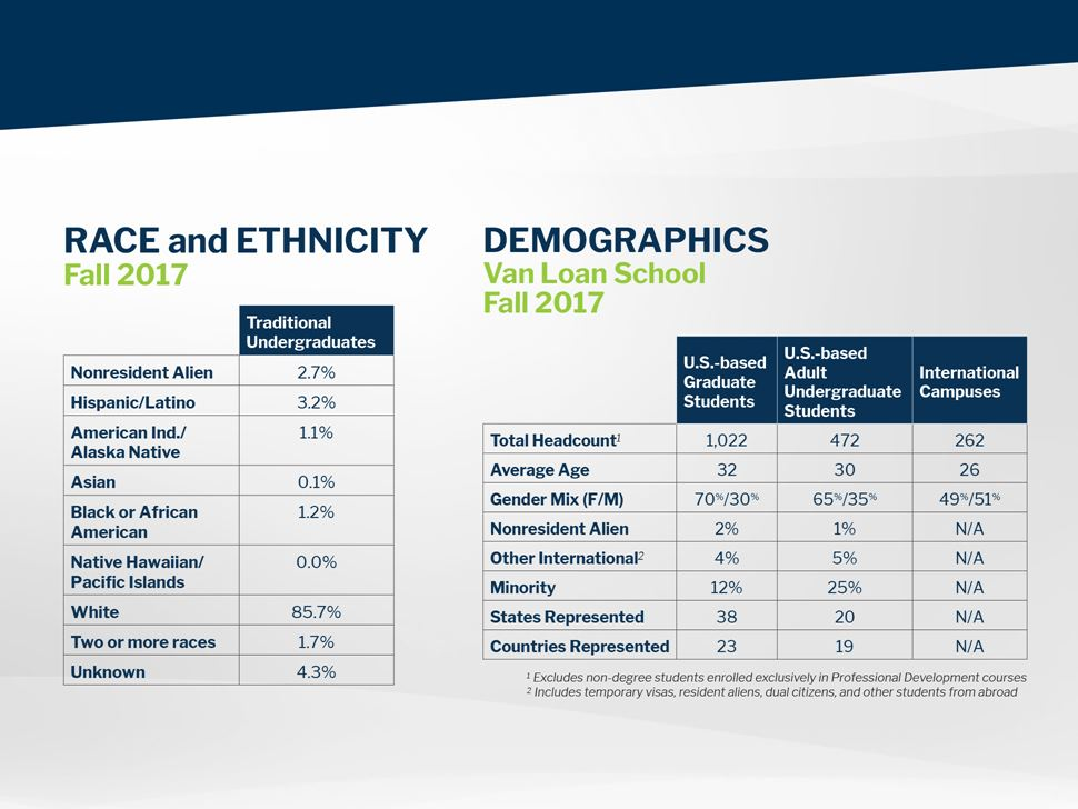 Race and Ethnicity Fall 2017 and Van Loan School Demographics Fall 2017