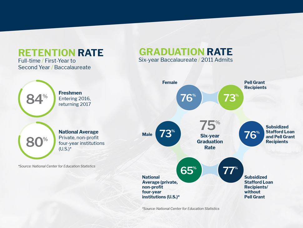 Retention Rate and Graduation Rate