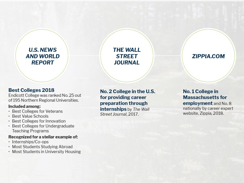 College Recognitions US News and World Report, Zippia.com, The Wall Street Journal