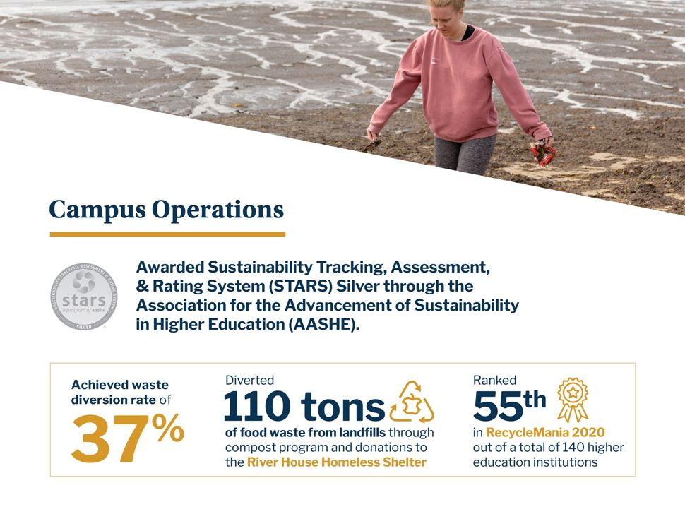 Sustainability campus operations