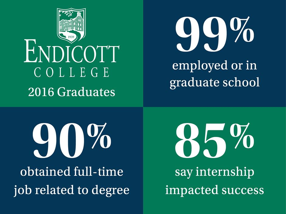 99% of Endicott College 2016 graduates are employed or in graduate school, 90% obtained a full-time job related to degree, and 85% say internship impacted success.